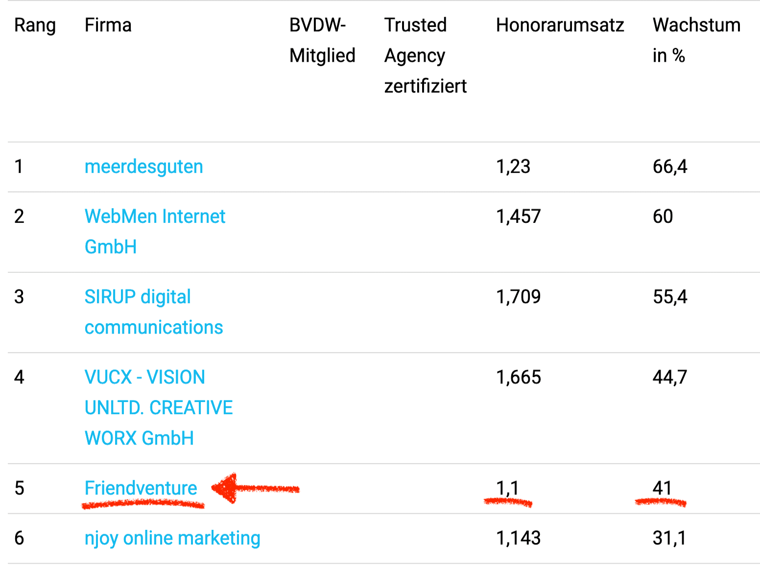 Ranking Internetagentur Top5